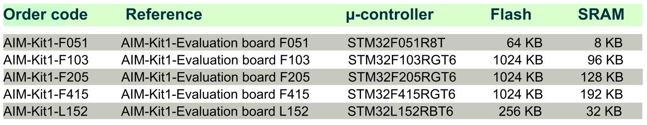 Caractéristiques microcontrôleurs STM32 sur AIM-KIT1